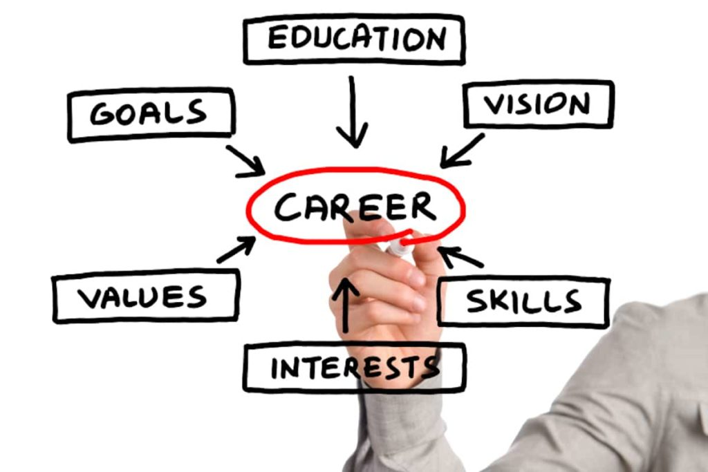 Effective Tips for Mapping Your Career Path
