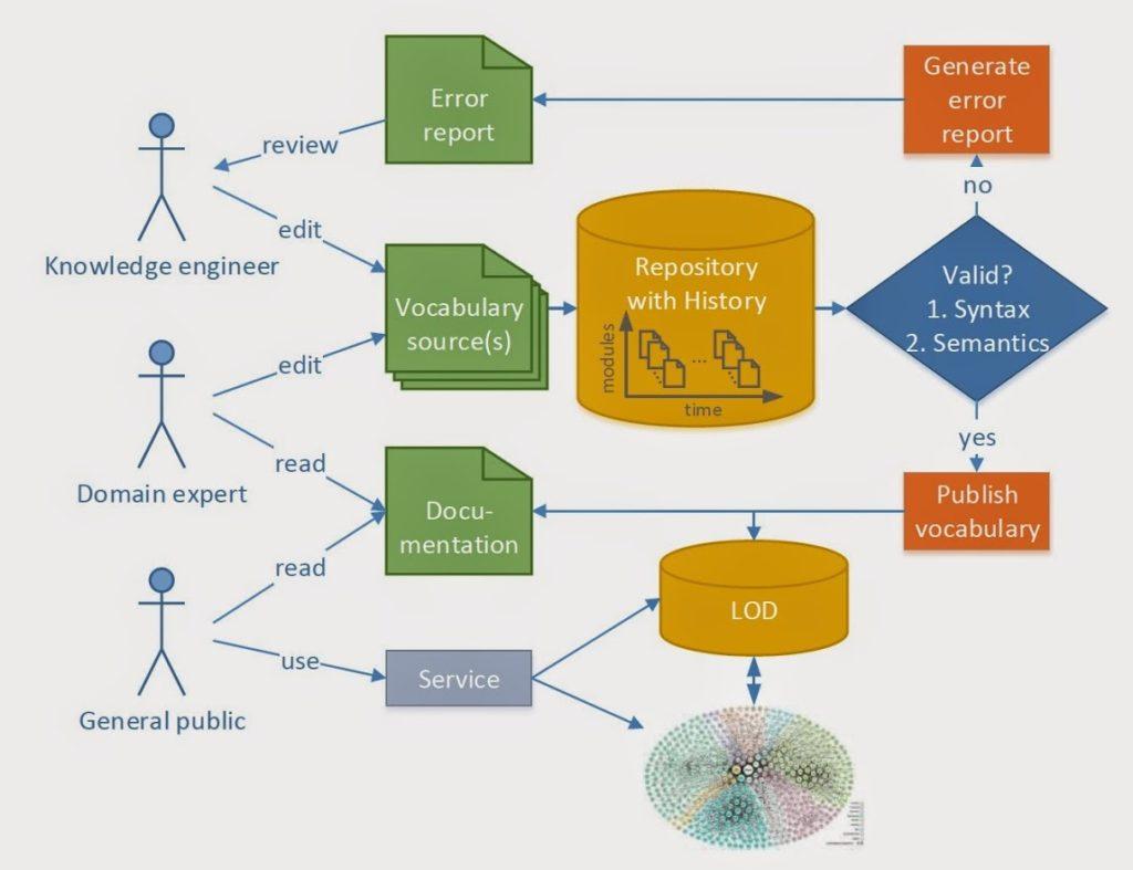 Sharepoint: Complete Enterprise Collaboration