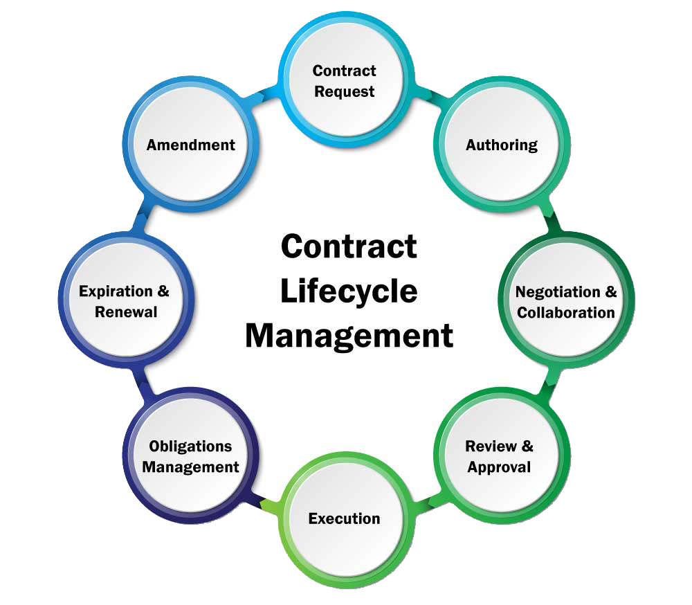 What You Should Know about Contract Lifecycle Management