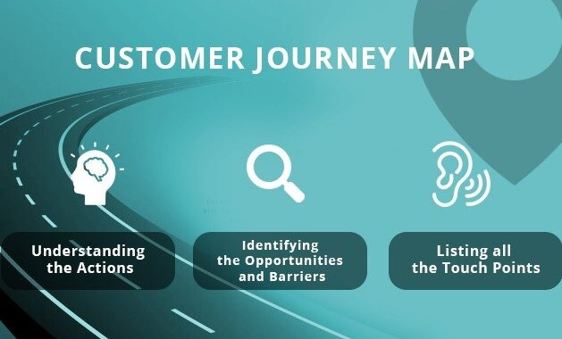 How to Map the Customer Success Journey